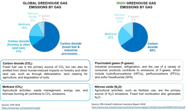 Global Climate Change, Seastainability, Greenhouse Gas Emissions1